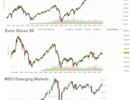Kapitalmärkte aktuell – Oktober 2017