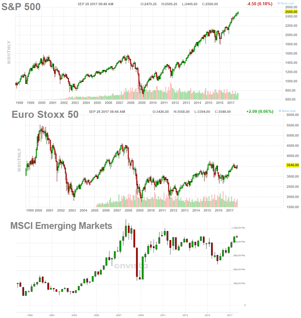 Finanzcoach Kapitalmarkt