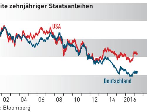 Kapitalmärkte aktuell – Juli 2017