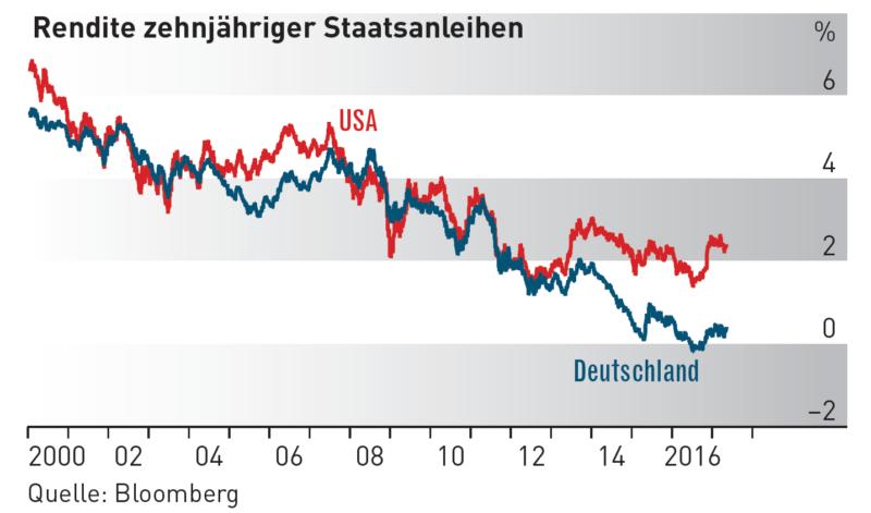 rendite staatsanleihen