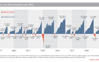 Kapitalmarkt Januar 2018