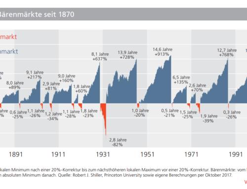 Kapitalmärkte aktuell – Januar 2018