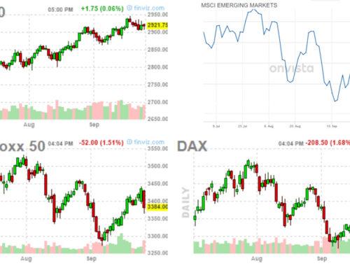 Kapitalmärkte aktuell – Oktober 2018