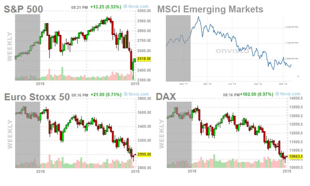 Märkte Januar 2019