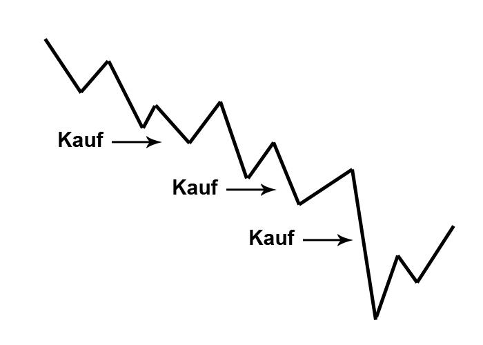 Einstiegsstrategie