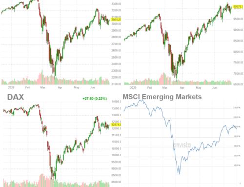 Kapitalmärkte aktuell – Juli 2020